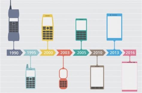 new mobile technology mobile technology of the future what tomorrow holds