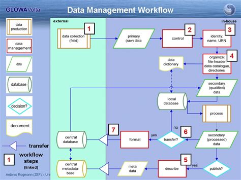 information workflow glowa geoportal data management