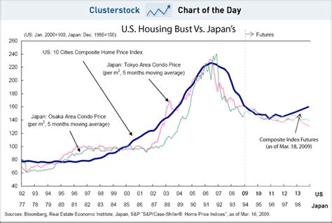 chart of the day the us housing bust looks like japan s