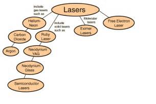 Kinds Of Laser Types
