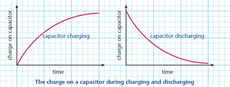 discharge rate of capacitor capacitors physics a level