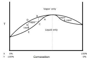 diagramme binaire liquide vapeur eau sel plz explain minimum boiling azeotrope and maximum boiling