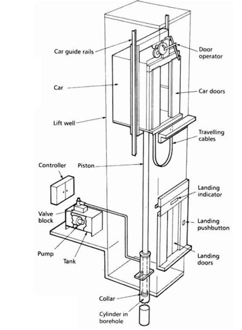 hydraulic lift section hydraulic elevators basic components electrical knowhow