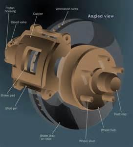 Disc Brake System Parts Brakes
