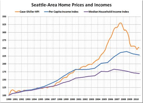shiller seattle home prices nearly 30 peak