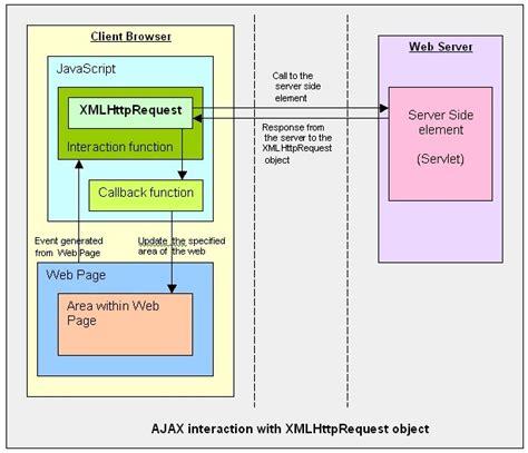net mixer xmlhttprequest to make ajax call using javascript social media abc s x is for xmlhttprequest