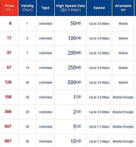 best 20 cool bsnl unlimited internet plans for home mobile recharge bsnl haryana