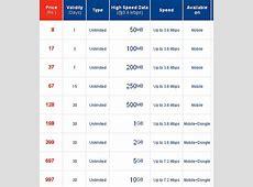 Aircel cuts 3G tariffs, offers 1GB of data at Rs. 198 ... Idea 3g Logo