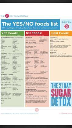 Sugar Detox Plan by Sugar Detox Plan A 10 Step Blueprint For Quitting Sugar