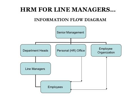 what is line human resource management for line managers