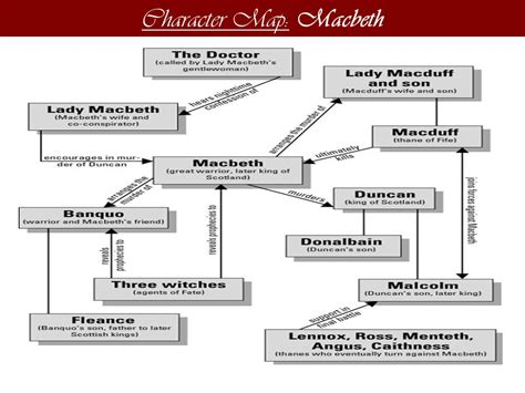 macbeth themes relationships in macbeth by william shakespeare ppt download