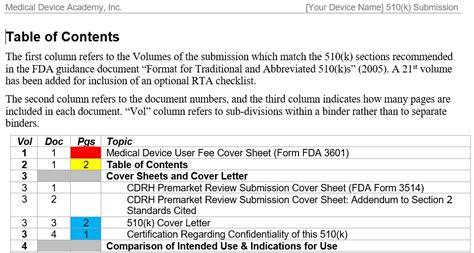 Format Content Of A 510 K Submission Fda Ecopy Print Ship Services Fda Pre Template