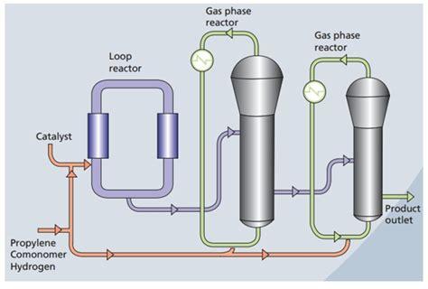 polypropylene process flow diagram pp polypropylene manufacturing process of pp
