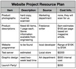 pin resource sample on pinterest generating value by creating a project resource plan
