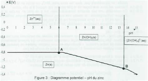 diagramme potentiel ph du zinc piles lectrochimiques zinc argent zinc air concours