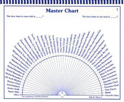 printable pendulum charts collection reveal