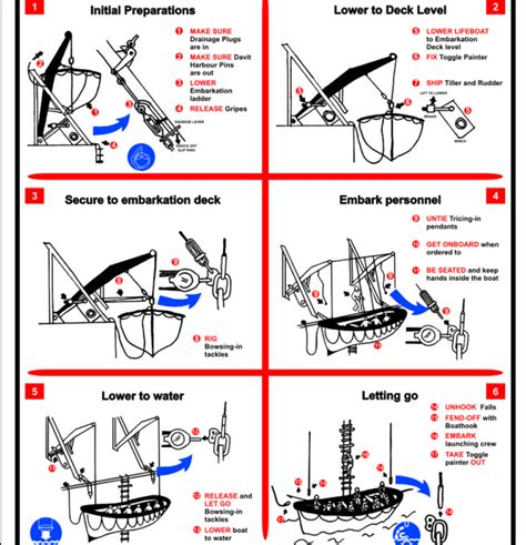 rescue boat launching procedure lifeboat launching order full procedure step by step