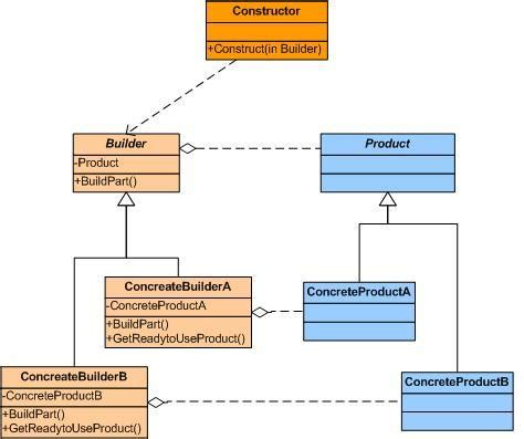 builder pattern with java 8 builder design pattern codeproject