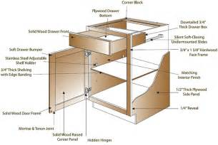 Kitchen Cabinets Details by Construction Shopcabinets4less