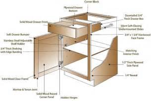 Kitchen Cabinet Detail Construction Shopcabinets4less