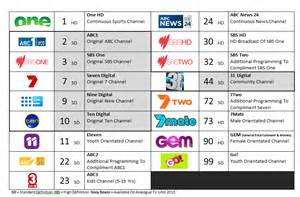 Channel Guide 7mate Gem Launch A Guide For Those Confused Andrew S