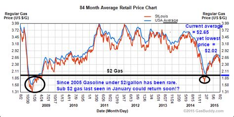 average gas price bad news 2 gas is back and fed will hike rates kurt