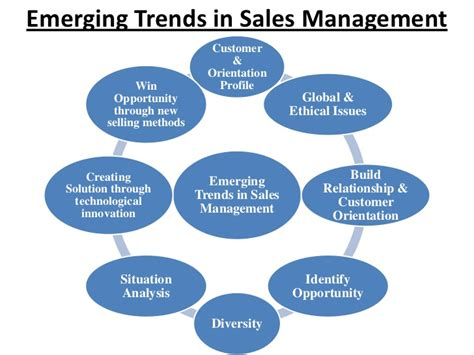 Sales Manager by Introduction To Sales Management