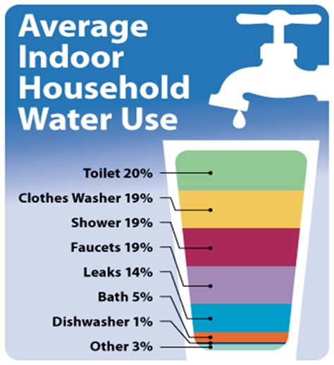 Average Shower Gallons by The Facts On Leaks Household Water Usage