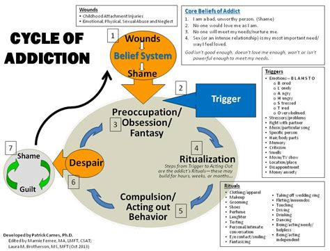 addiction diagram and addiction recovery resources