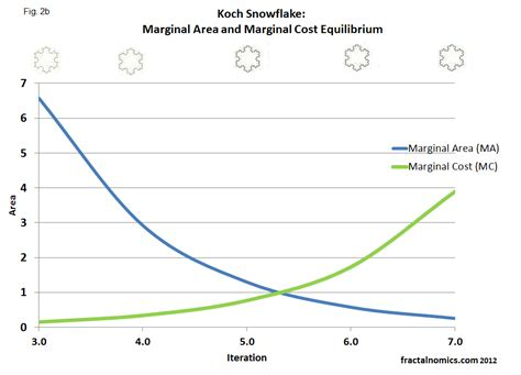 marginal utility review 4 wmv fractalnomics marginal cost production of the fractal