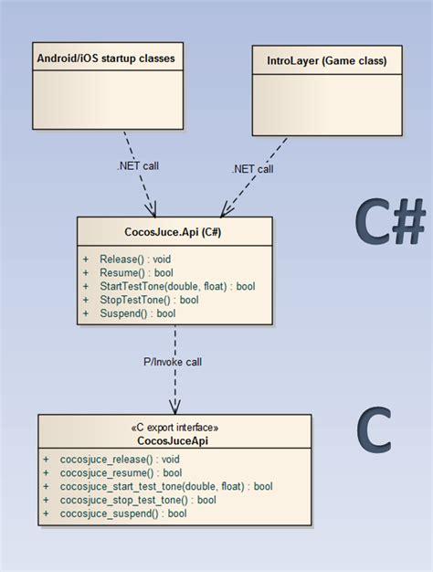 xamarin layout parameters mucoder audio tools plugins