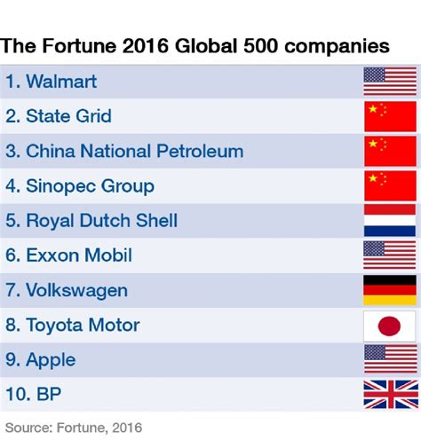 fortune 500 companies list the new fortune global 500 is out it shows a shift in the