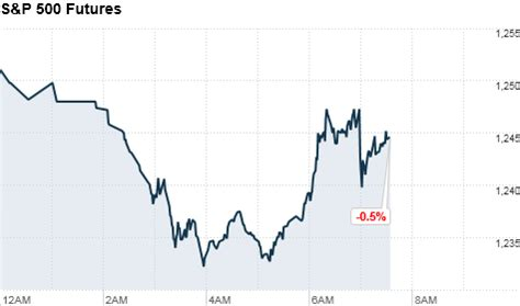 Complete Stock Market Data Cnnmoney | Autos Weblog Cnn Premarket Stock Prices