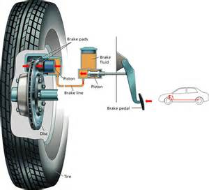 Hydraulic Braking System In Pdf Mr Torgerson S Science Daily Agenda Class Information