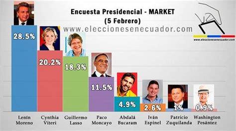 quien ganar las elecciones presidenciales del 2012 en len 237 n moreno encabeza 250 ltima encuesta antes de elecciones