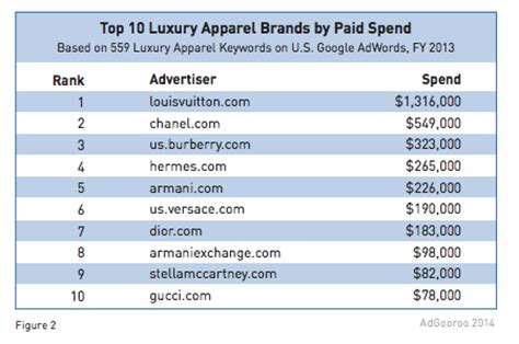top luxury designer brands expensive bags brands list best image webproxp