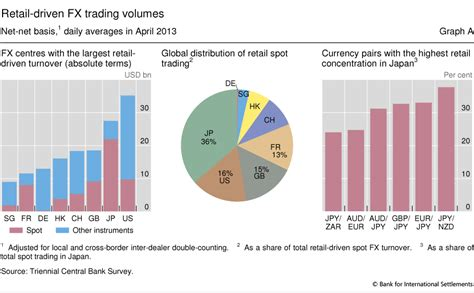 opening a bank account in a foreign country the anatomy of the global fx market through the lens of