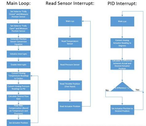logic flow chart logic flow charts best free home design idea