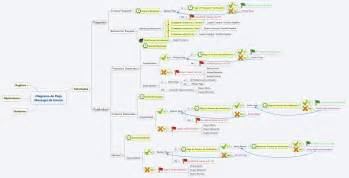 xmind tutorial flowchart diagrama de flujo xmind gallery how to guide and refrence