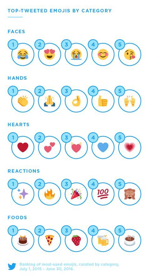 ikea dan emoji temal instagram kanyas worldemojiday de populairste emoji s op twitter