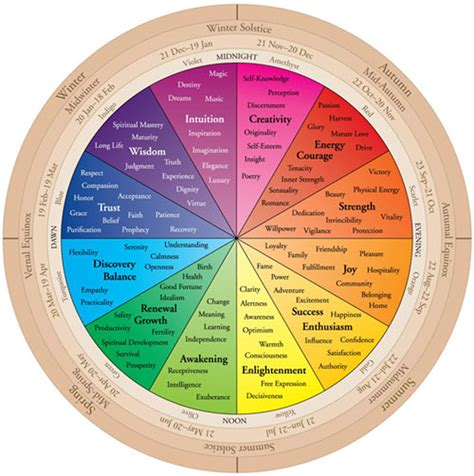 Is The Color Of Energy by The Color Wheel Of Your Birth Color Color Therapy