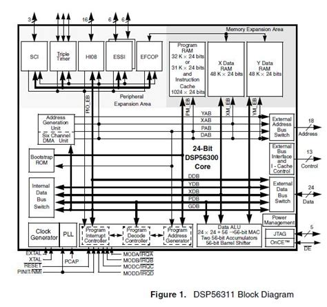 dsp integrated circuits pdf dsp integrated circuits lars wanhammar 28 images dsp integrated circuits by lars wanhammar