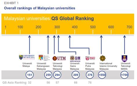 Blueprint Program qs intelligence unit malaysian government release a new