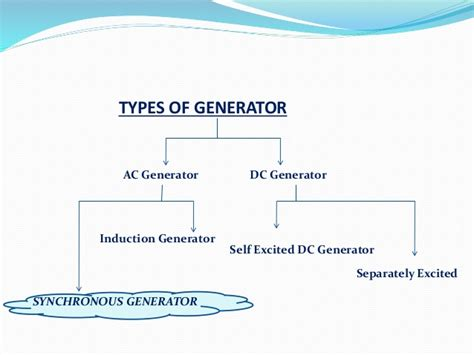 explain the working principle of induction generator construction and working principle of induction generator 28 images simple loop generator
