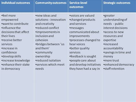 community engagement outcomes table changes