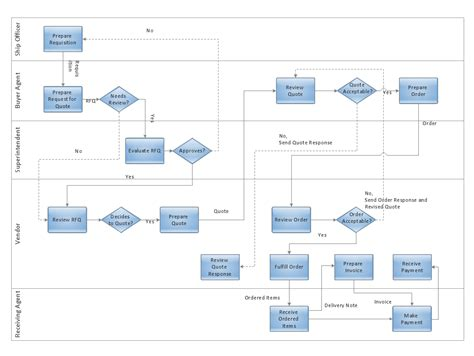process flow trading process diagram deployment flowchart cross