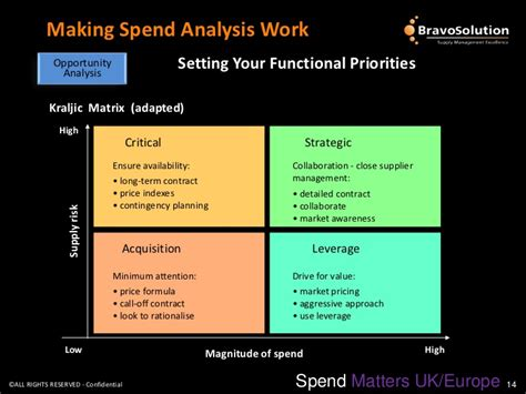 procurement spend analysis template real world sourcing spend analysis work