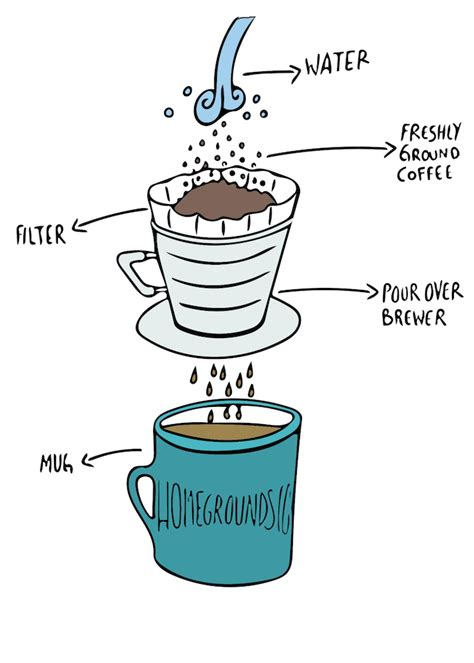 The Beginner?s Guide to Pour Over Coffee   Home Grounds