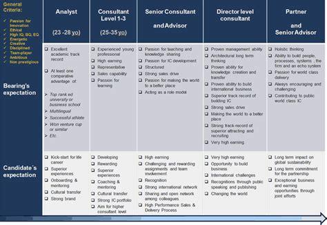 bearing consulting ltd careers