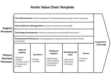 Porter Value Chain Template by Porter S Five Forces Swot Analysis Value Chain Etc